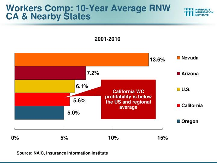 Workers Comp: 10-Year Average RNW
