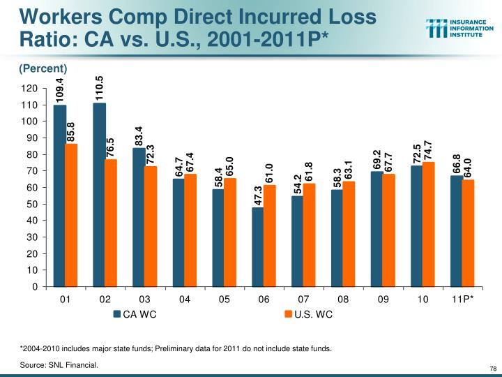 Workers Comp Direct Incurred Loss Ratio: CA vs. U.S., 2001-2011P*