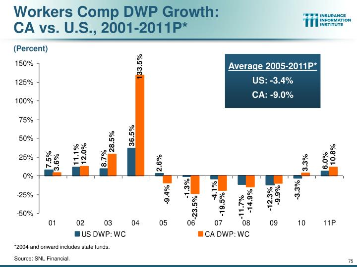 Workers Comp DWP Growth: