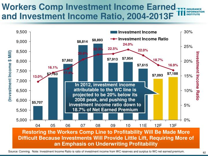 Workers Comp Investment Income Earned and Investment Income Ratio, 2004-2013F
