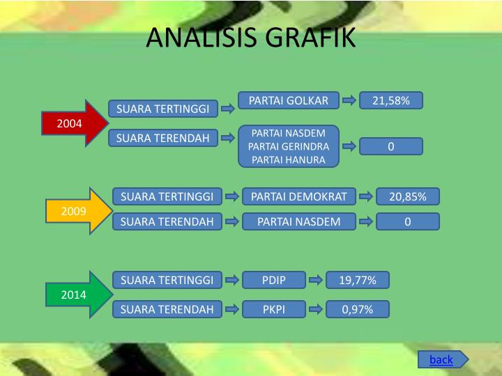 ANALISIS GRAFIK
