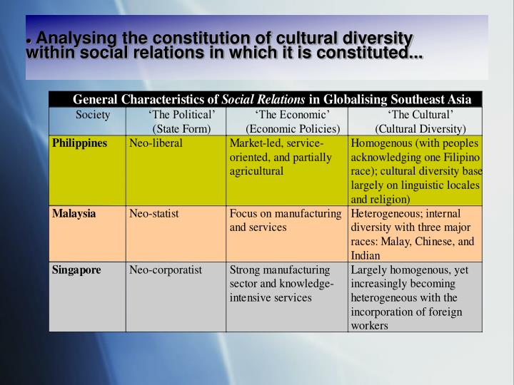 Analysing the constitution of cultural diversity
