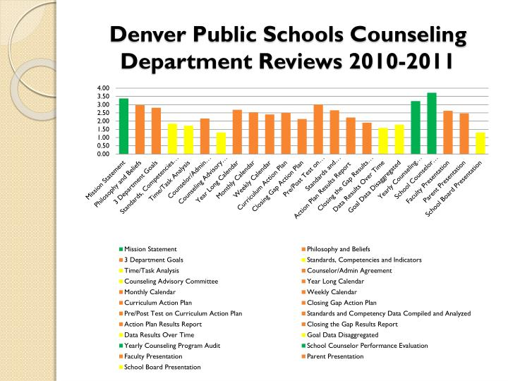 Denver Public Schools Counseling Department Reviews 2010-2011