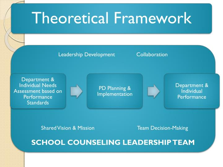 Leadership Development      		Collaboration