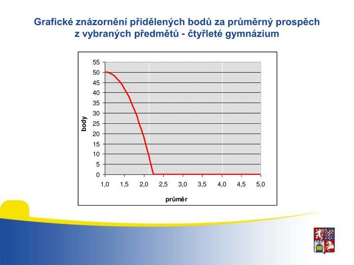 Grafické znázornění přidělených bodů za průměrný prospěch