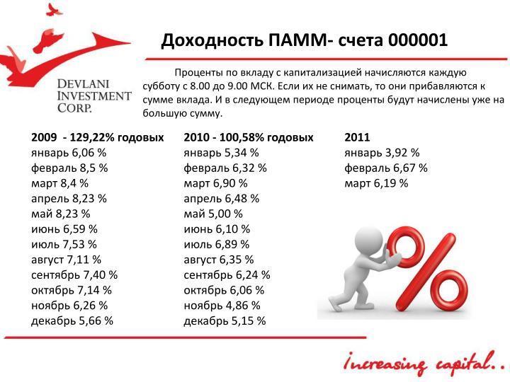 Доходность ПАММ- счета 000001
