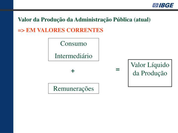 Valor da Produção da Administração Pública (atual)