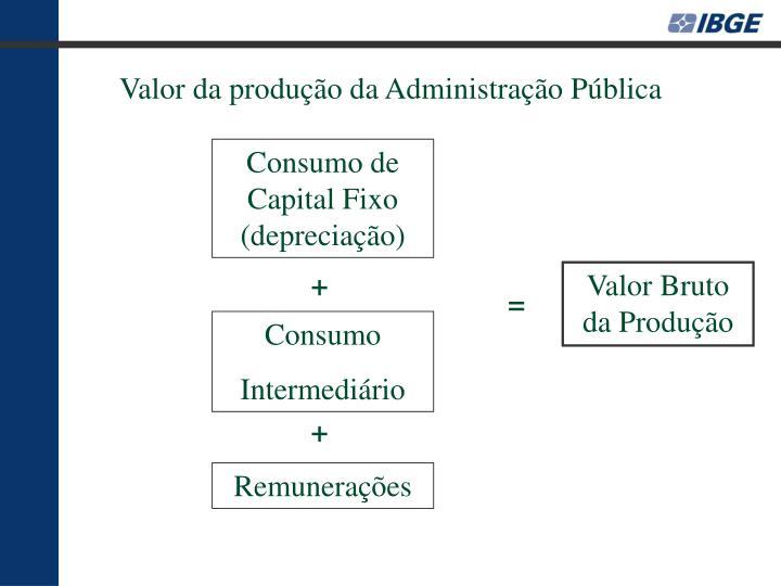 Valor da produção da Administração Pública
