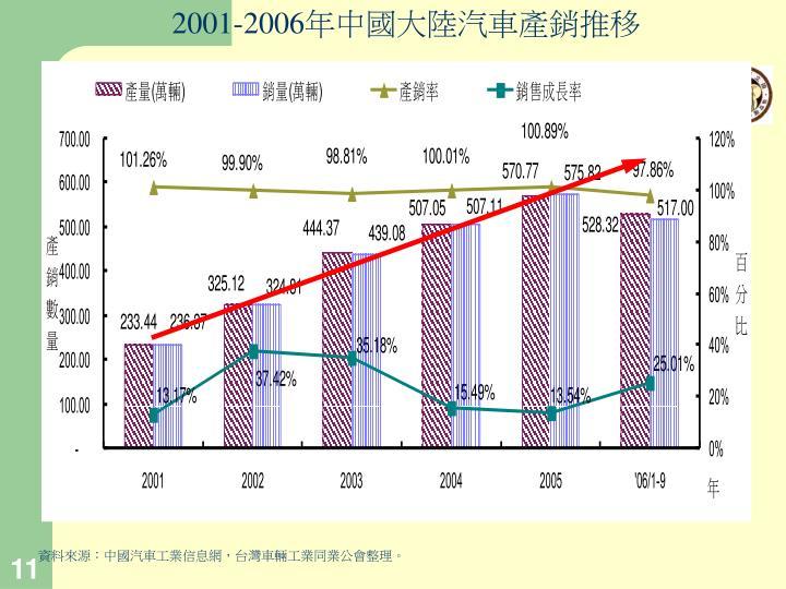 2001-2006
