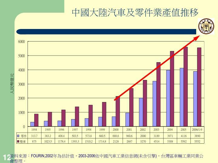 中國大陸汽車及零件業產值推移