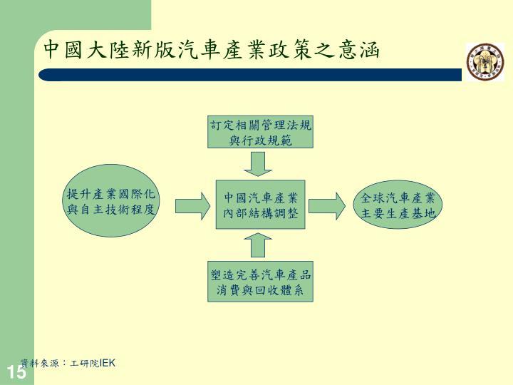中國大陸新版汽車產業政策之意涵