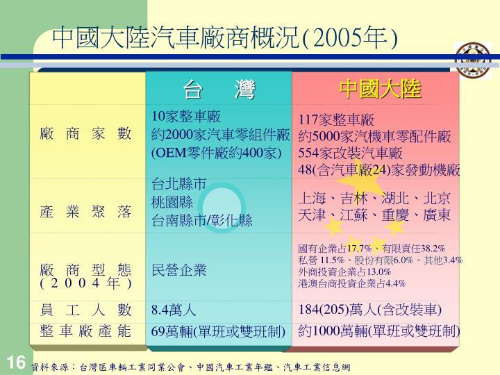 中國大陸汽車廠商概況