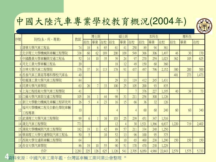 中國大陸汽車專業學校教育概況