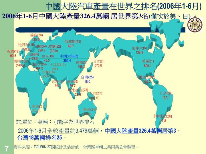 中國大陸汽車產量在世界之排名