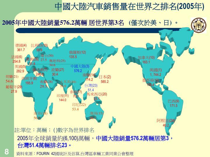 中國大陸汽車銷售量在世界之排名
