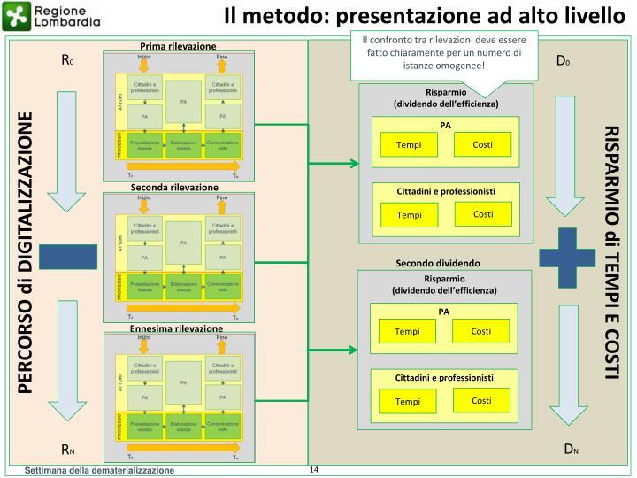 Il metodo: presentazione ad alto livello