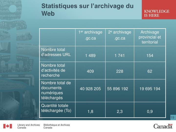 Statistiques sur l'archivage du Web