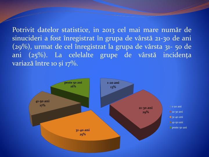 Potrivit datelor statistice, in 2013 cel mai mare numr de sinucideri a fost nregistrat n grupa de vrst21-30de ani (29%), urmat de cel nregistrat la grupa de vrsta 31- 50 de ani (25%). La celelalte grupe de vrstincidena variazntre 10i 17%.