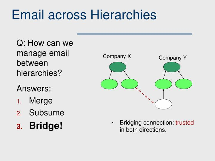 Email across Hierarchies