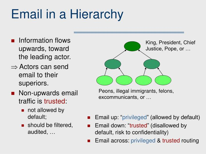 Email in a Hierarchy