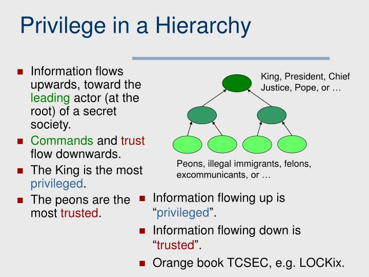 Privilege in a Hierarchy