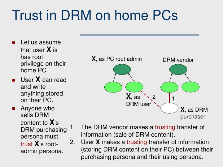 Trust in DRM on home PCs