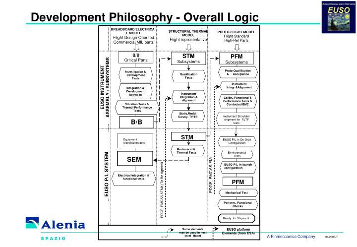 Development Philosophy - Overall Logic