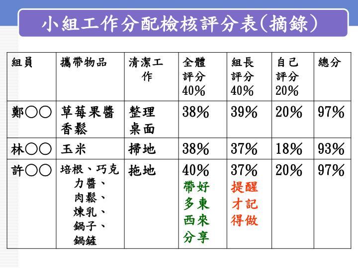 小組工作分配檢核評分表