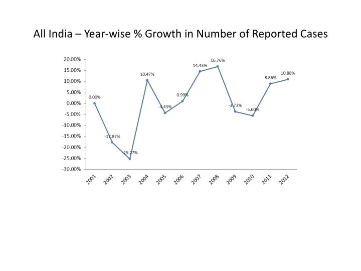 All India – Year-wise % Growth in Number of Reported Cases