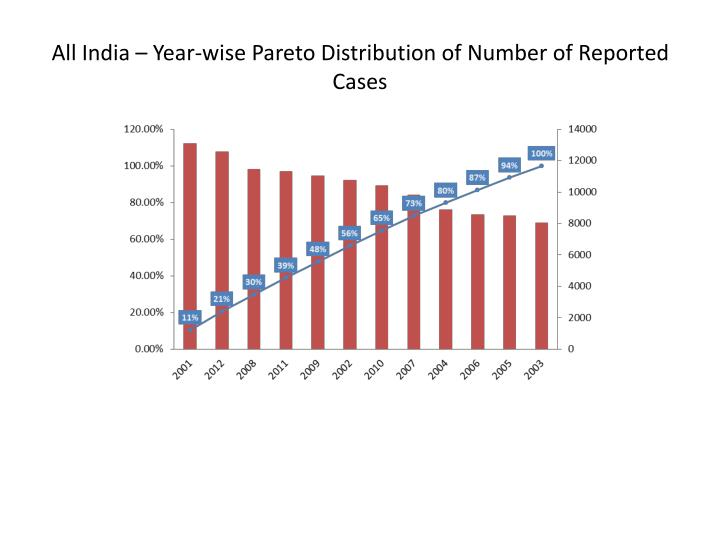 All India – Year-wise Pareto Distribution of Number of Reported Cases