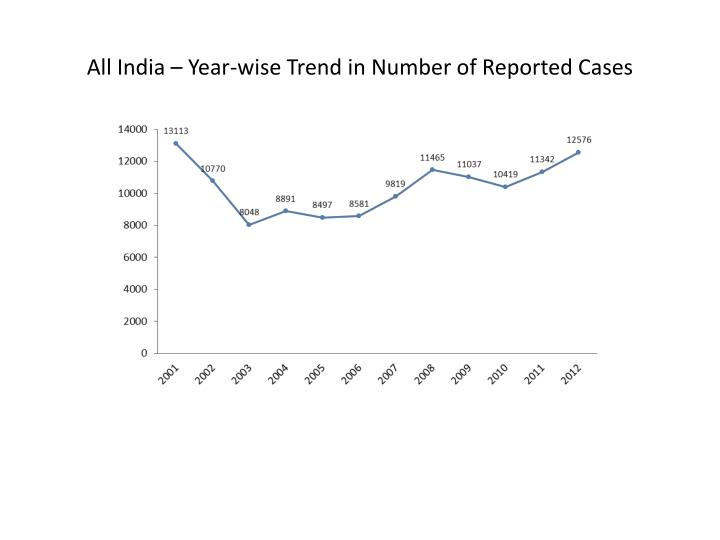 All India – Year-wise Trend in Number of Reported Cases