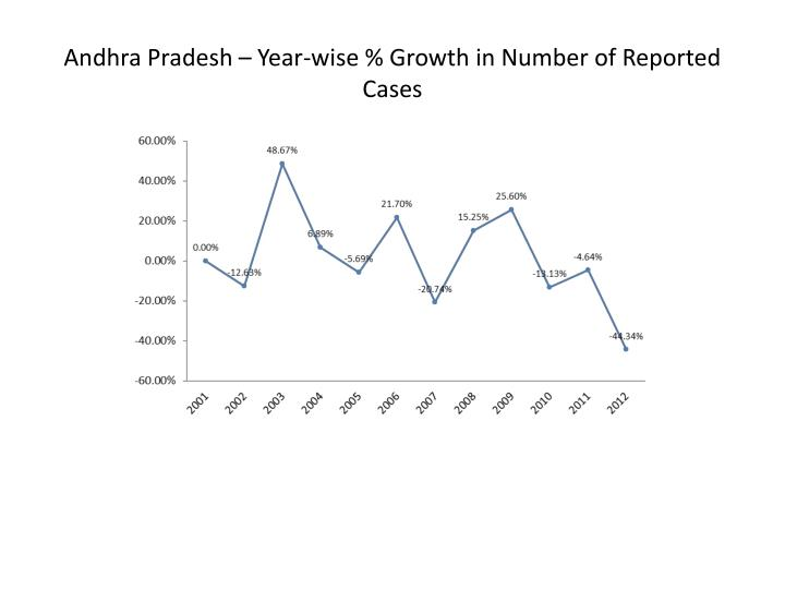 Andhra Pradesh – Year-wise % Growth in Number of Reported Cases