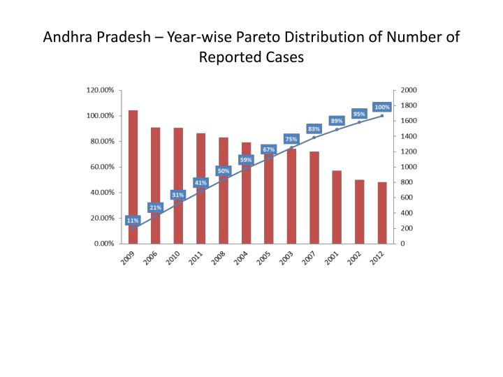 Andhra Pradesh – Year-wise Pareto Distribution of Number of Reported Cases
