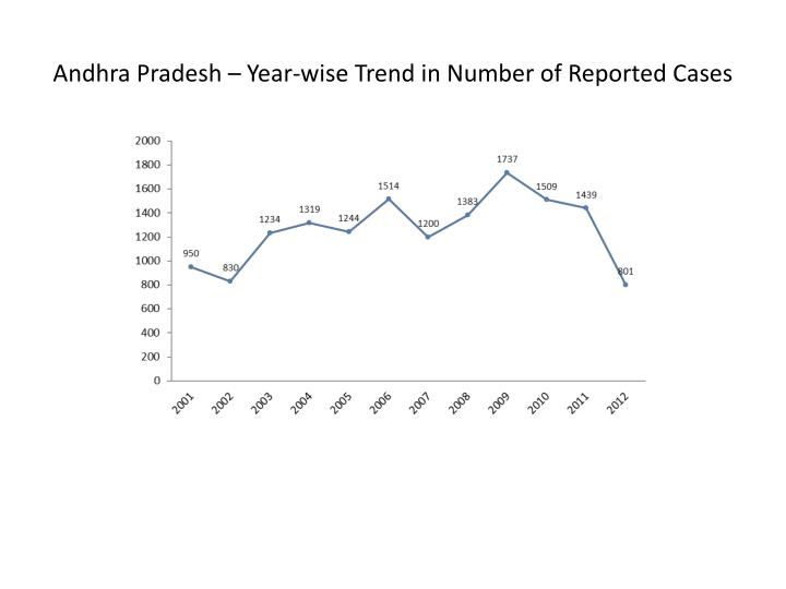 Andhra Pradesh – Year-wise Trend in Number of Reported Cases