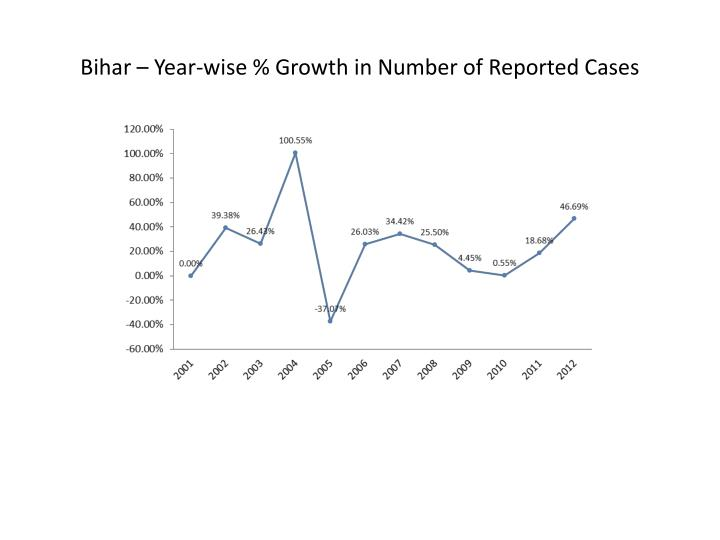 Bihar – Year-wise % Growth in Number of Reported Cases