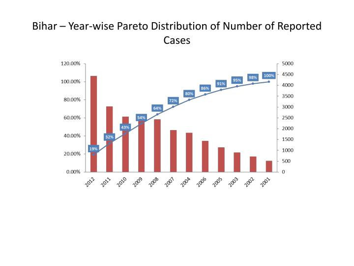 Bihar – Year-wise Pareto Distribution of Number of Reported Cases
