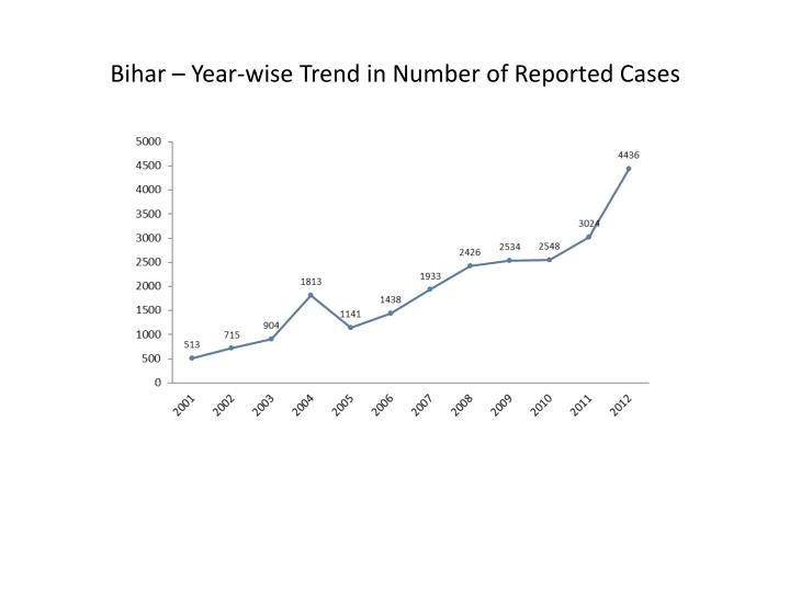 Bihar – Year-wise Trend in Number of Reported Cases