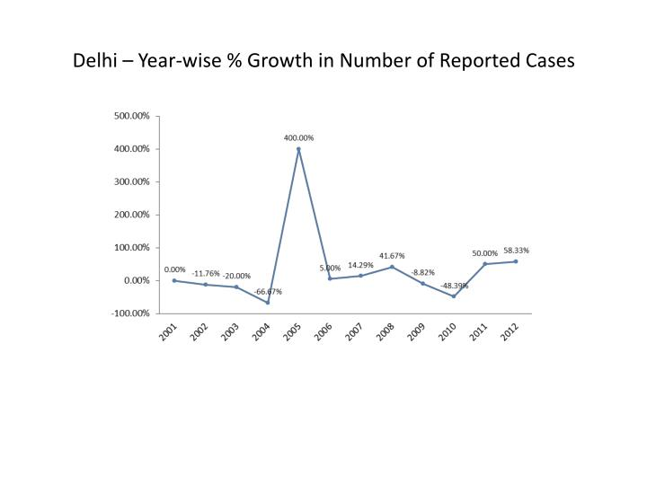 Delhi – Year-wise % Growth in Number of Reported Cases