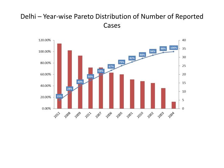 Delhi – Year-wise Pareto Distribution of Number of Reported Cases