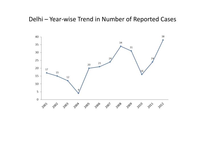 Delhi – Year-wise Trend in Number of Reported Cases
