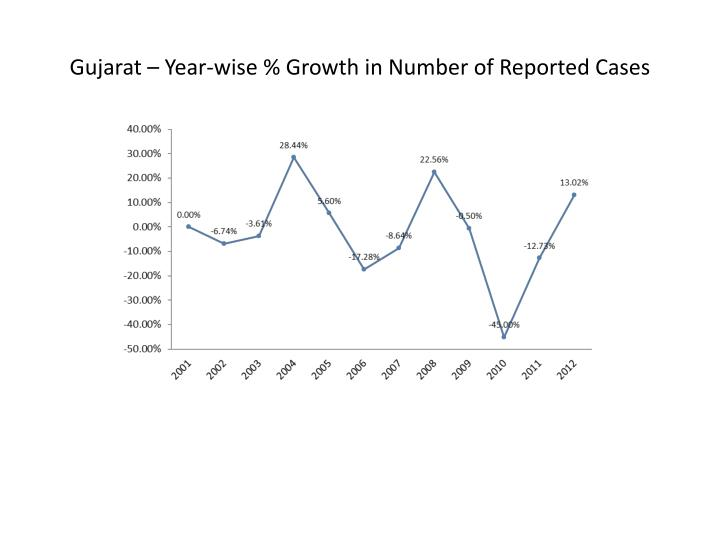 Gujarat – Year-wise % Growth in Number of Reported Cases