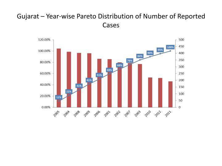 Gujarat – Year-wise Pareto Distribution of Number of Reported Cases