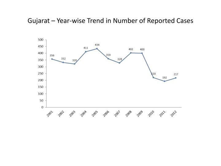 Gujarat – Year-wise Trend in Number of Reported Cases