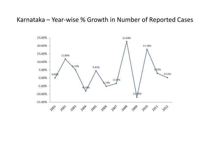 Karnataka – Year-wise % Growth in Number of Reported Cases