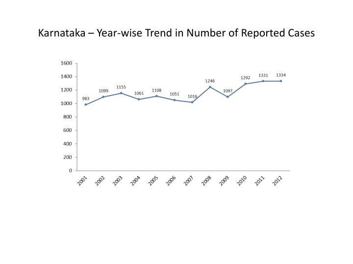 Karnataka – Year-wise Trend in Number of Reported Cases