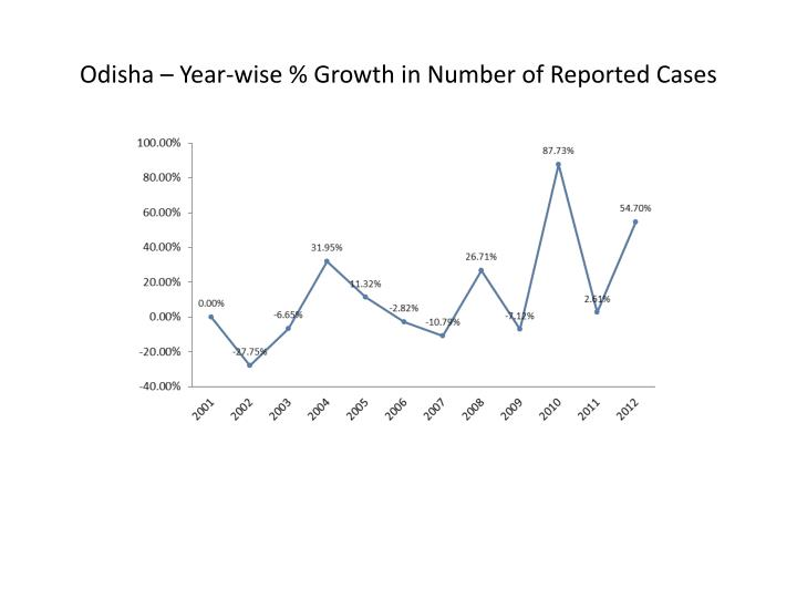 Odisha – Year-wise % Growth in Number of Reported Cases