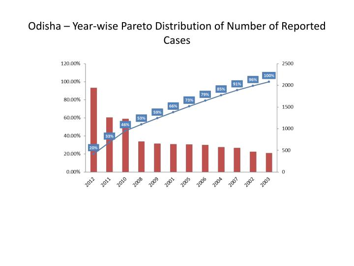 Odisha – Year-wise Pareto Distribution of Number of Reported Cases