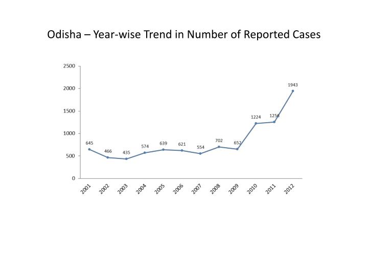 Odisha – Year-wise Trend in Number of Reported Cases
