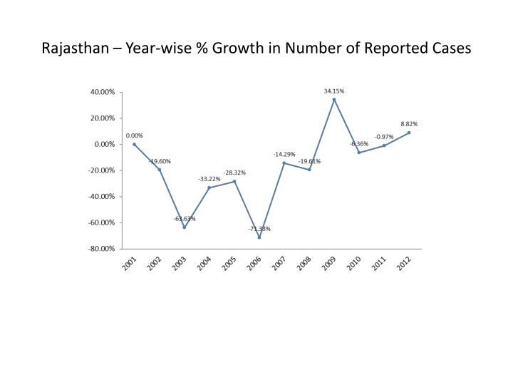 Rajasthan – Year-wise % Growth in Number of Reported Cases