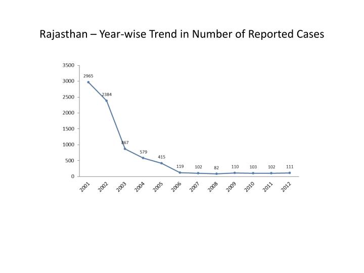 Rajasthan – Year-wise Trend in Number of Reported Cases